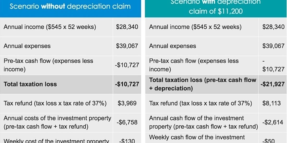 tax Depreciation Schedule